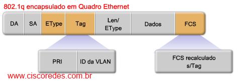 VTP_packet