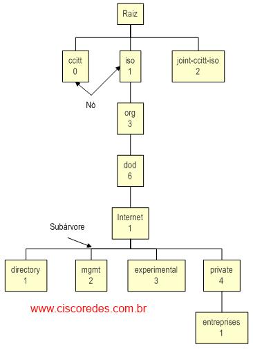 SNMP-parte2-2
