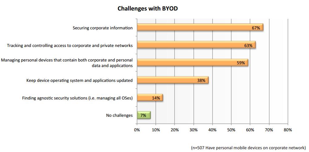 BYOD-Graphs-2