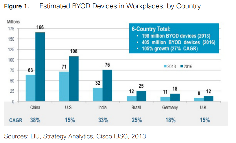 BYOD-Graphs