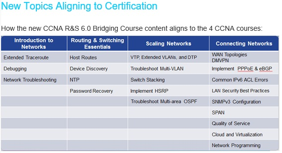 New_topics_CCNA_6.0