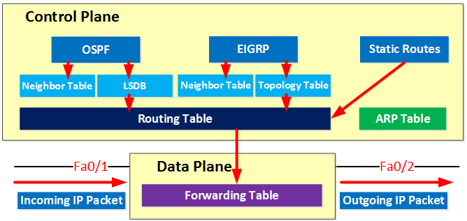 data-plane-and-control-plane