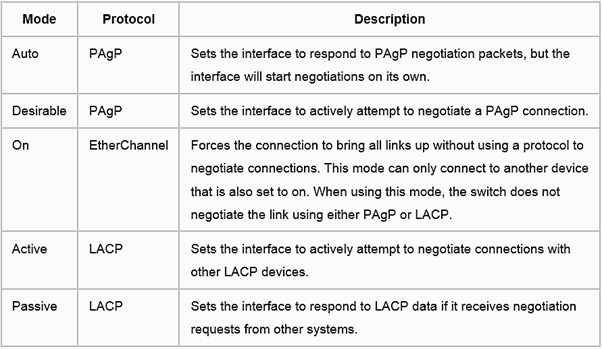 lacp_pagp_table
