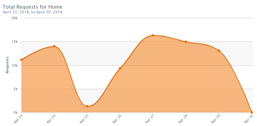 Graficos do OpenDNS